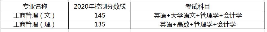 2020年陕西工商管理考试科目及录取分数线