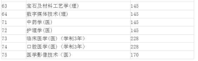 2019陕西专升本投档分数