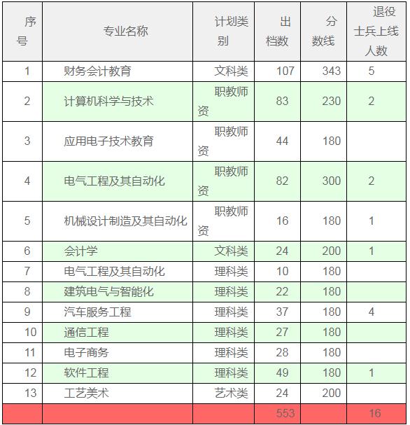 广东技术师范大学专插本物流投档分数线