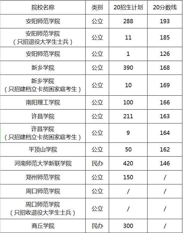 2018-2020年河南专升本小学教育学录取分数线及招生计划
