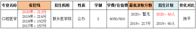 河南专升本近三年口腔医学专业省控线