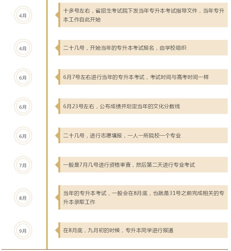 贵州专升本考试流程时间安排