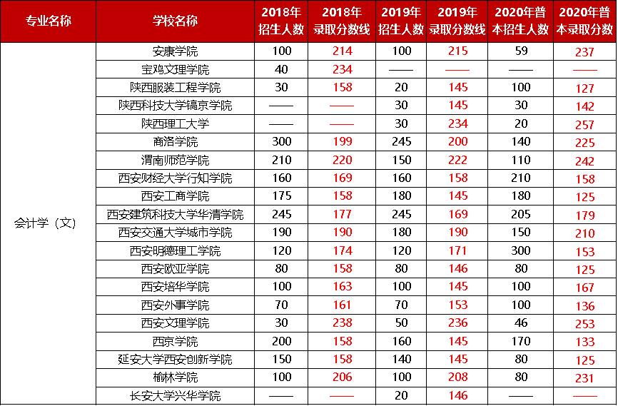 2018-2020年陕西专升本会计(文)专业招人人数及录取分数线