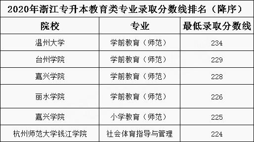 2020年浙江专升本教育类专业录取分数线排名