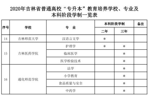 吉林省哪些大学招收专升本