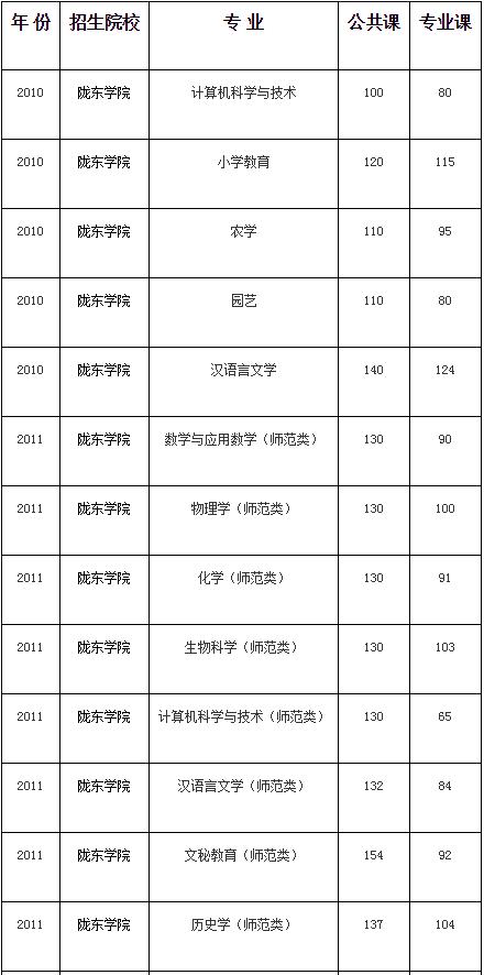 陇东学院2010—2020年专升本考试录