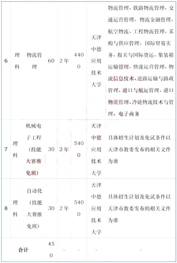 天津专升本,专升本,天津中德应用技术大学专升本