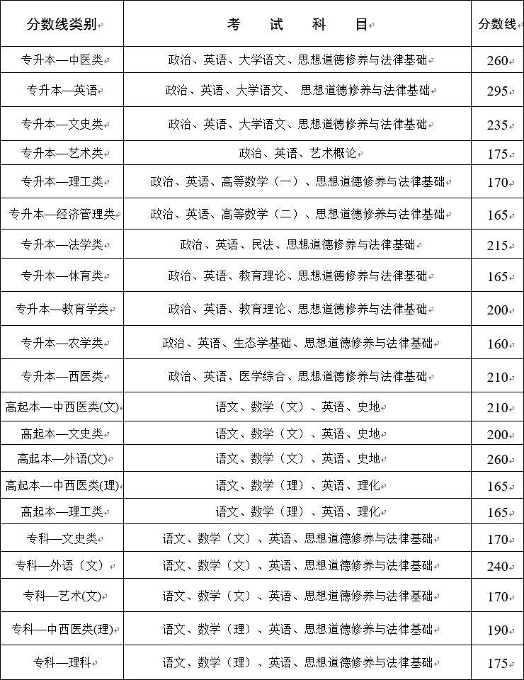 2020年云南成人高考最低录取控制分数线