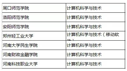 河南专升本人气前十专业及招生院校