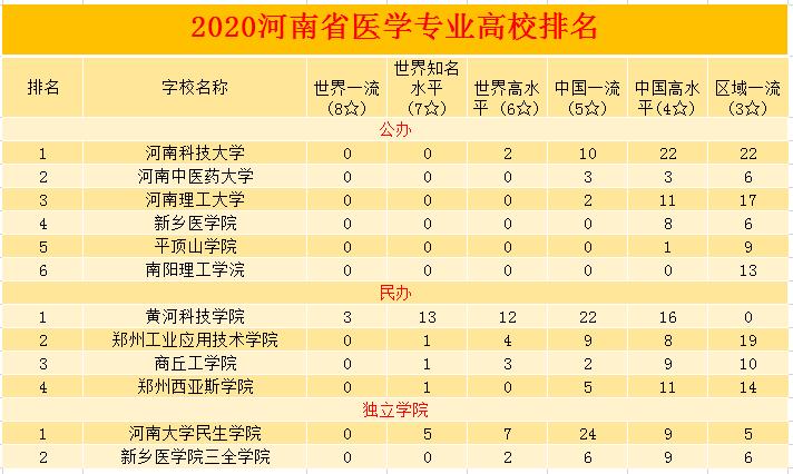 河南专升本医学类高校综合实力排行榜