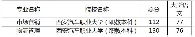 陕西专升本西安汽车职业大学录取分数线