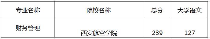 陕西专升本西安航空学院录取分数线
