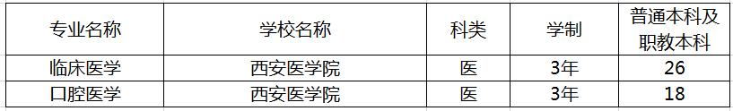 陕西专升本西安医学院招生计划