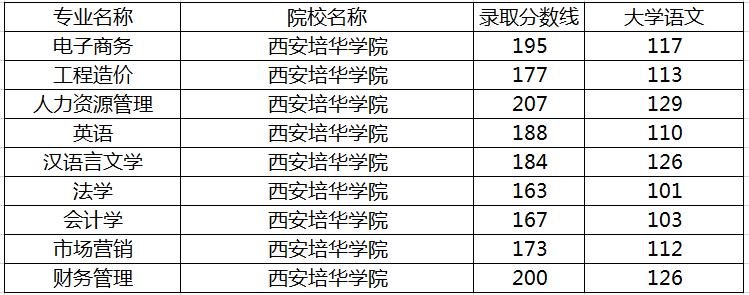 西安培华学院专升本录取分数