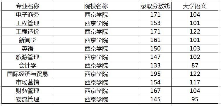 西京学院专升本录取分数线