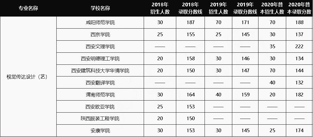 2018-2020年陕西专升本视觉传达设计专业分析