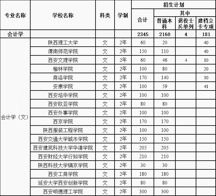 2020年陕西专升本招生最多的三个专业