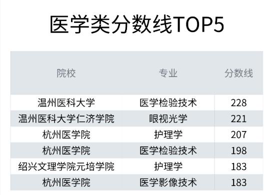 2020年浙江专升本院校分数线医学类排行榜