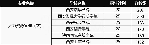 2020年陕西人力资源管理专业专升本录取情况