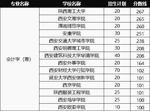 2020年陕西会计(理)专业专升本招生及录取情况