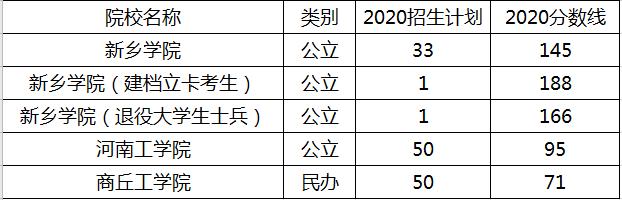 河南专升本机器人工程2020年录取分数线