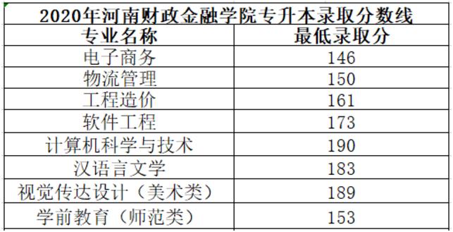 2020年河南专升本各院校录取分数线汇总