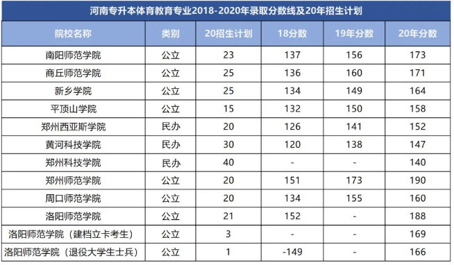 河南专升本体育教育专业2018-2020年录取分数线
