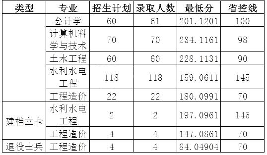 华北水利水电大学2020年专升本录取分数线