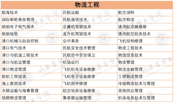 山东华宇工学院专升本物流工程对应专科专业.png
