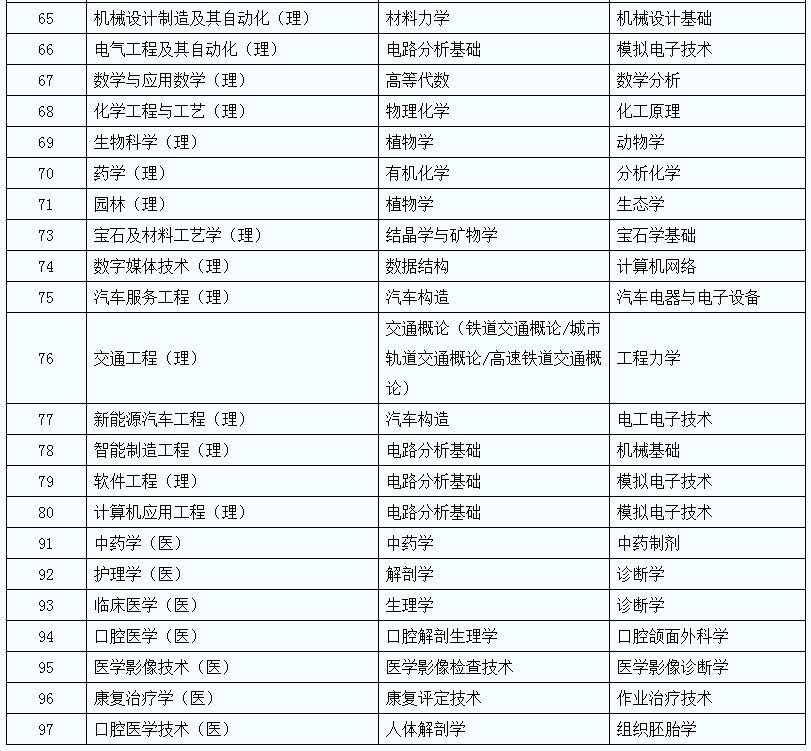 2021年陕西专升本专业课考核科目