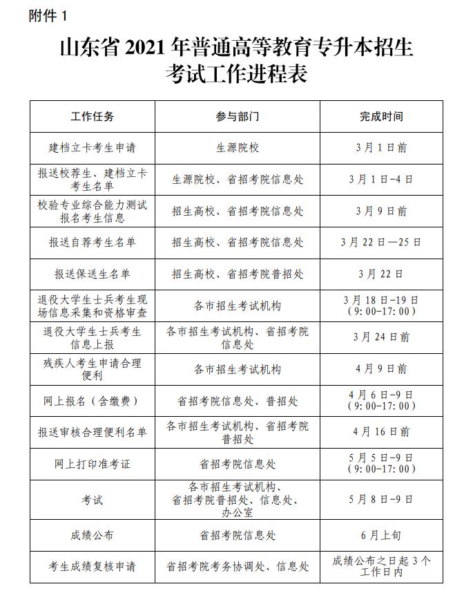 2021年山东专升本考试工作时间进程表