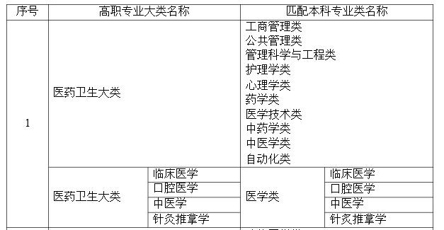 2021年湖南专升本医药卫生大类本专科专业对应关系