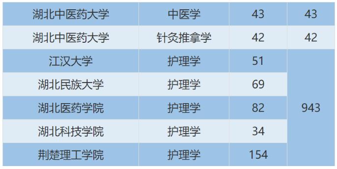2021年陕西旅游管理(文)专业专升本专业对照表