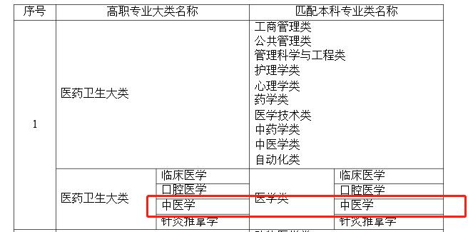 湖南专升本中医学专业可以报报哪些本科专业?