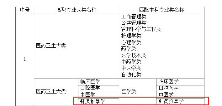 湖南专升本针灸推拿学专业可以报报哪些本科专业?