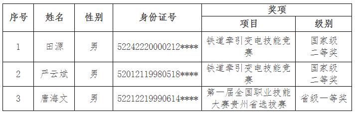 贵阳职业技术学院2021年专升本免试学生名单公示
