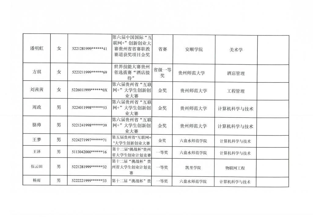 贵州轻工职业技术学院2021年专升本免试名单