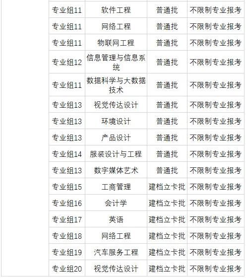 广东科技学院专升本