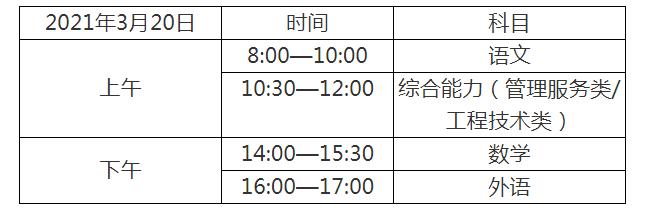 高职院校春季考试(面向中职毕业生)