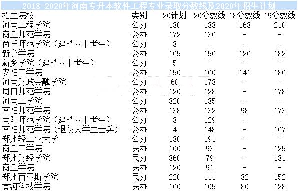 河南专升本软件工程专业近三年录取分数线