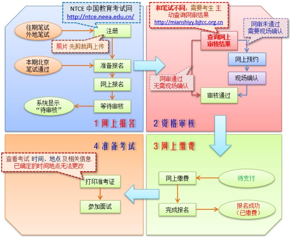 面试报名流程图.jpg