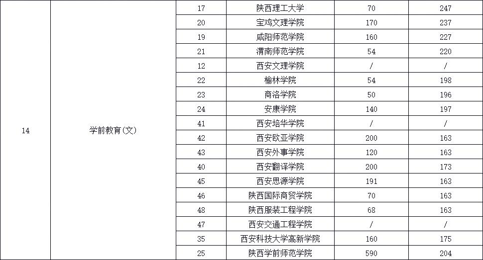 2021年陕西专升本五大热门专业——会计(文)