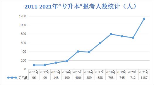 2021贵州职业技术学院专升本报名人数