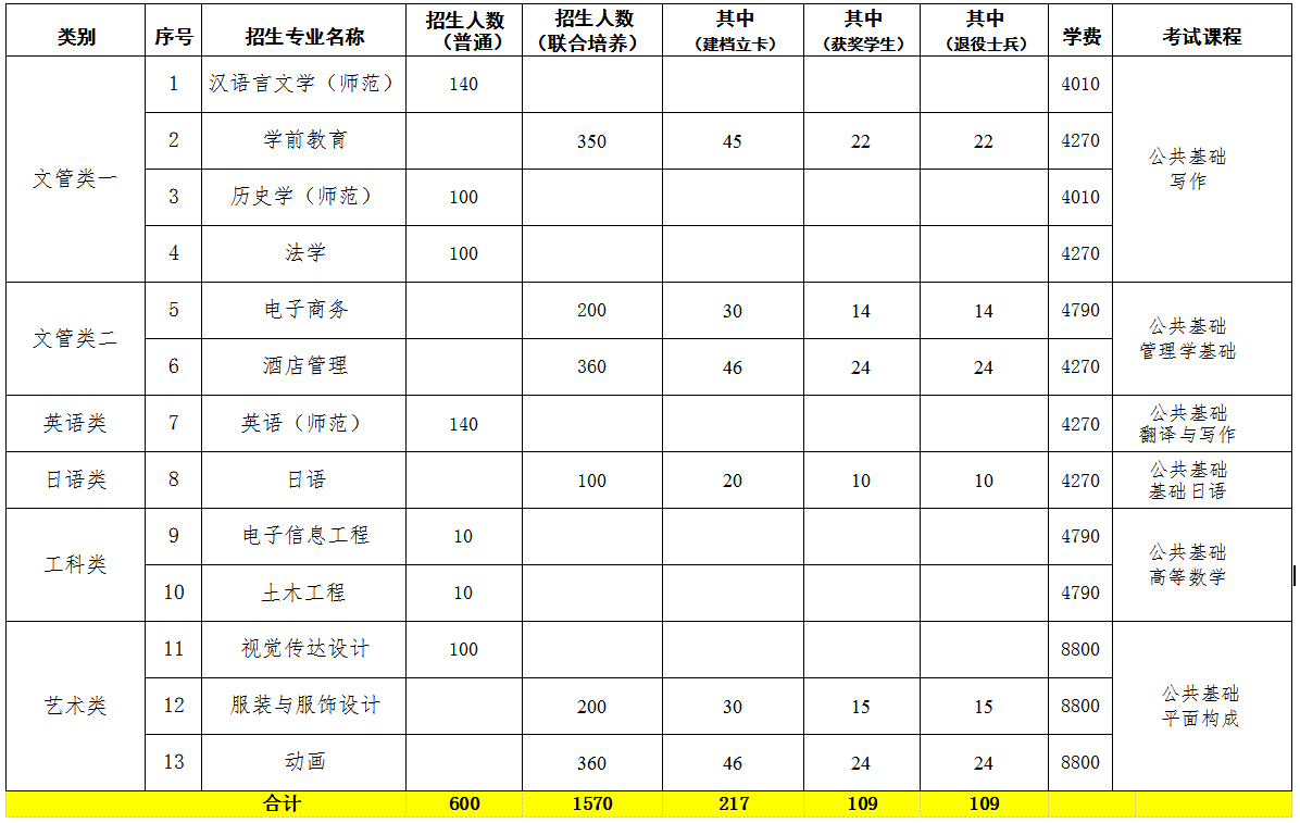 2021江西科技师范大学专升本招生简章