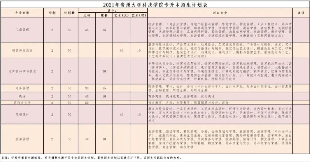 2021贵州大学科技学院专升本招生简章