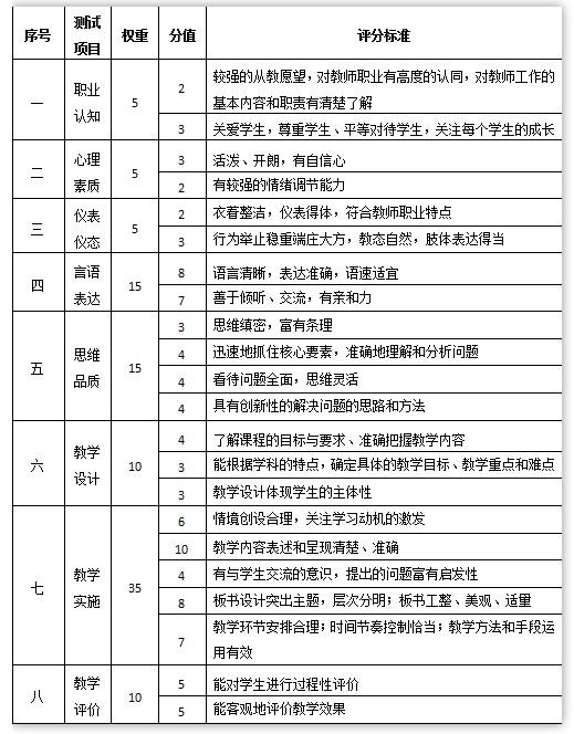 中学教师资格证面试评分细则