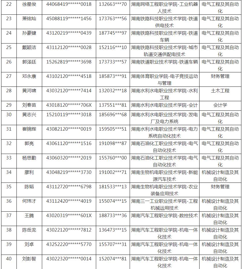 湖南工业大学科技学院2021年专升本弃考学生名单