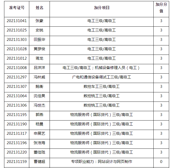 2021年上海电机学院专升本校内加分名单
