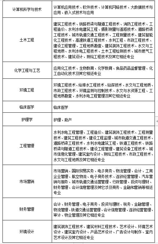 2021年湖北文理学院专升本招生专业报考范围(专升本专业对照表)