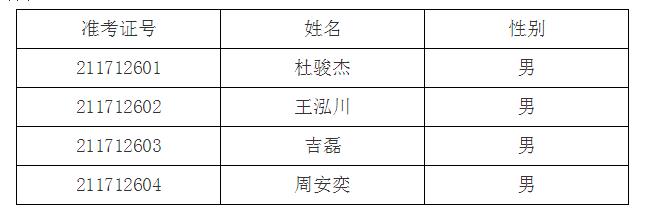 2021年上海电力大学专升本录取分数线和预录取名单
